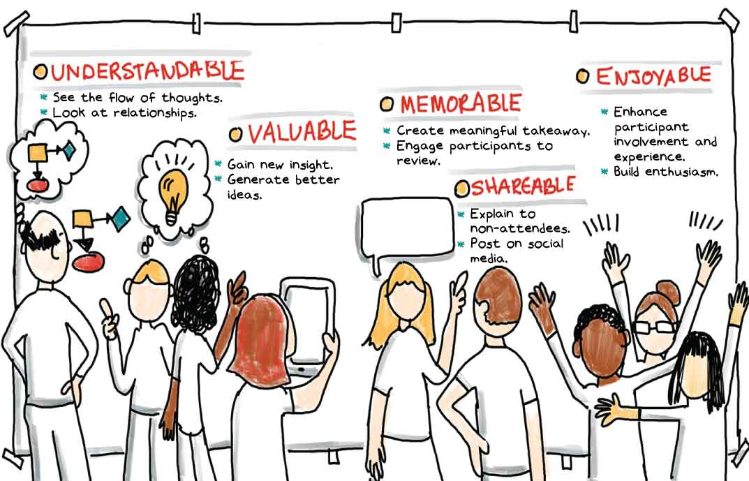 Graphic Recording and Graphic Facilitaiton support effective meetings and events - more understandable, valuable, memorable, shareable and enjoyable.