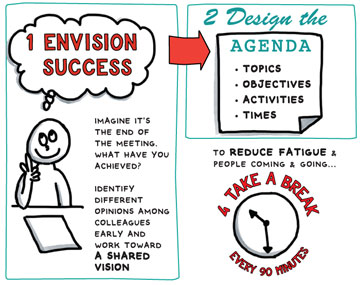 Extract from infographic on effective meetings, tips for better sessions whether you use graphic recording and graphic facilitation or not